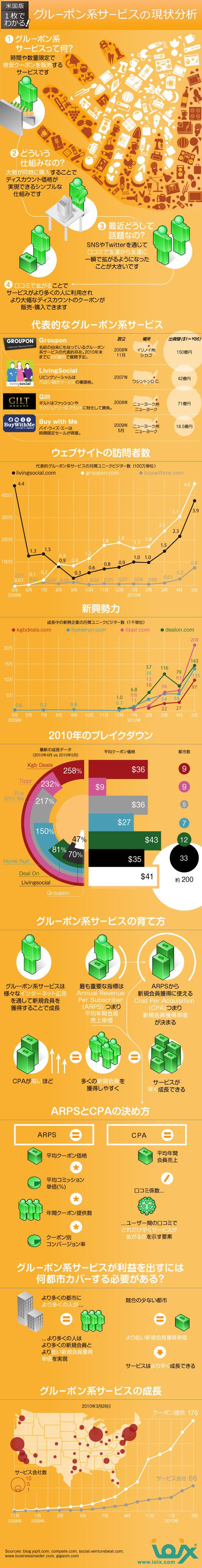 インフォグラフィックス:一枚の絵でわかる!グル―ポン系サービスの現状