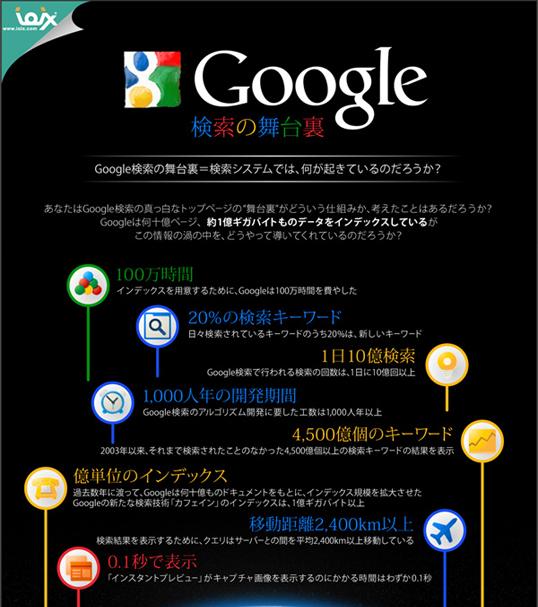 インフォグラフィックス:Google検索の舞台裏