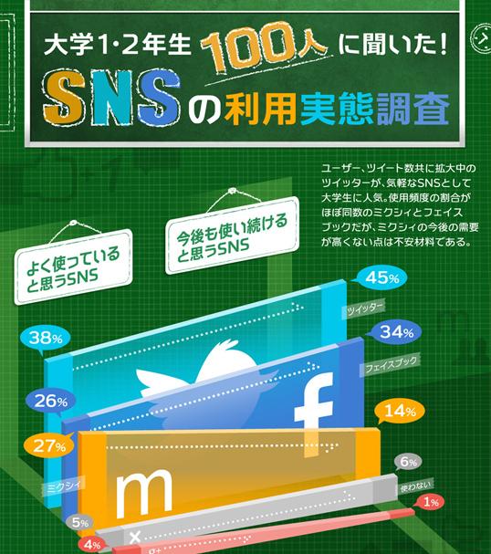 インフォグラフィックス:大学1・2年生100人に聞いた!SNSの利用実態調査
