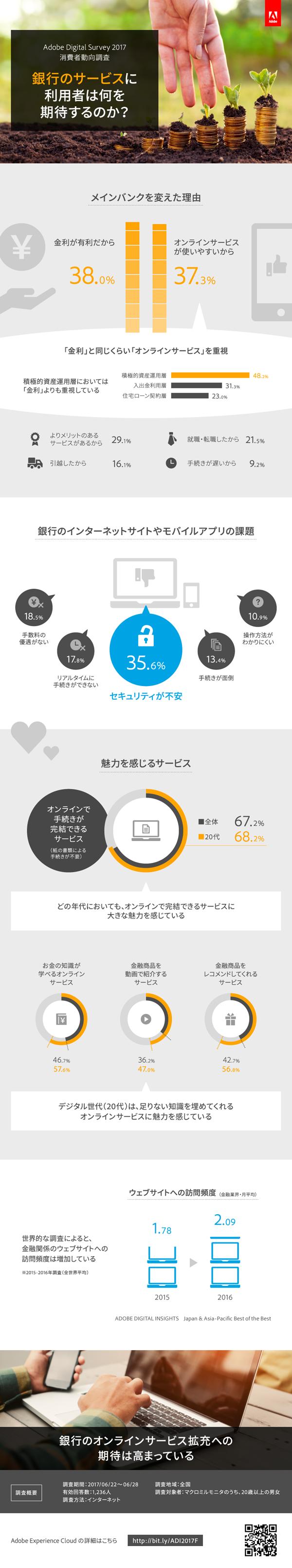 インフォグラフィックス:銀行のサービスに利用者は何を期待するのか?