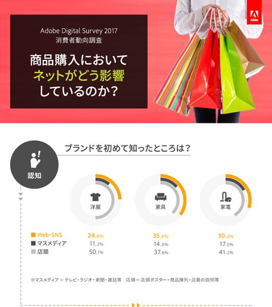 インフォグラフィックス:商品購入においてネットがどう影響しているのか?