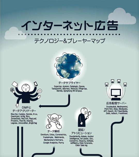 インフォグラフィックス:インターネット広告 テクノロジー&プレイヤーマップ
