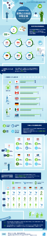 インフォグラフィックス:日本と世界の中堅企業を比較したインフォグラフィック