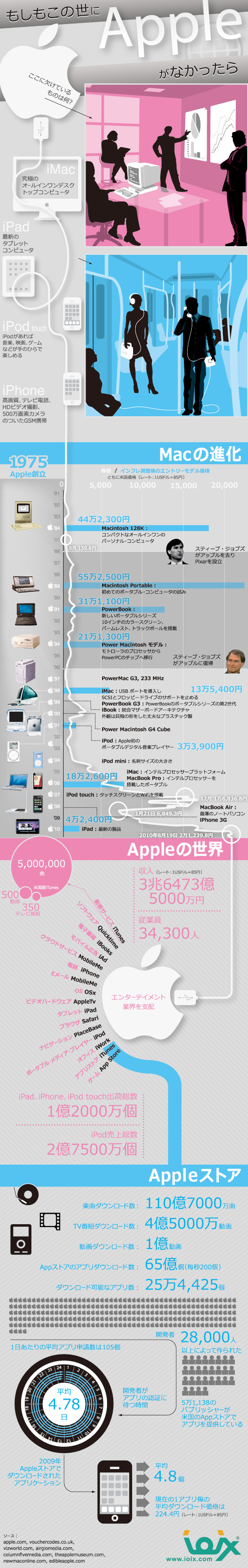 :Apple