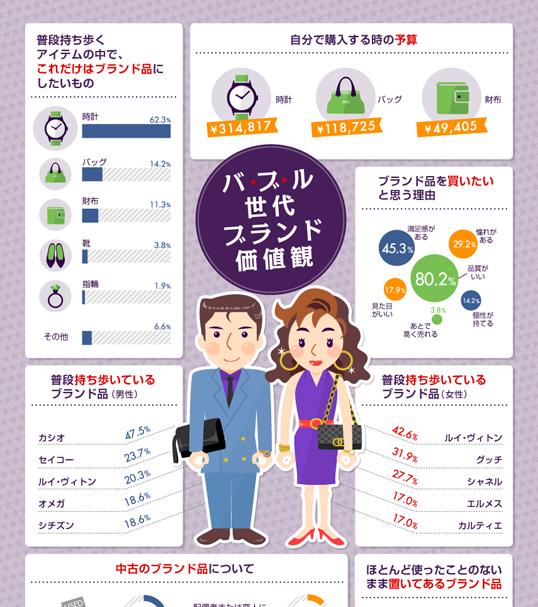 インフォグラフィックス:【バブル編】高級ブランド品に関する価値観調査2014年