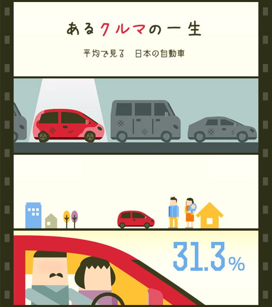 インフォグラフィックス:あるクルマの一生 -平均で見る日本の自動車 -
