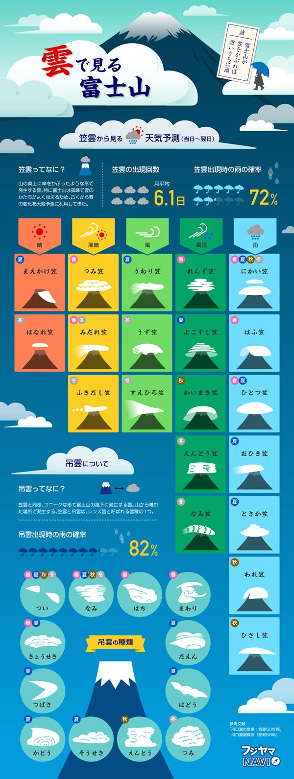 インフォグラフィックス:雲で見る富士山