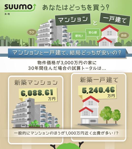 インフォグラフィックス:同価格のマンションと一戸建 30年後はどっちが安い?を比較したインフォグラフィック
