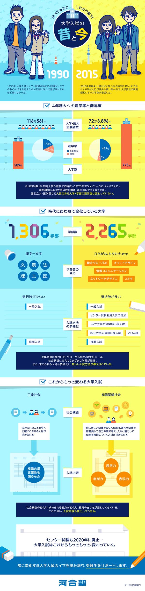 インフォグラフィックス:大学入試の昔と今 比べてみるとこれだけ違う!