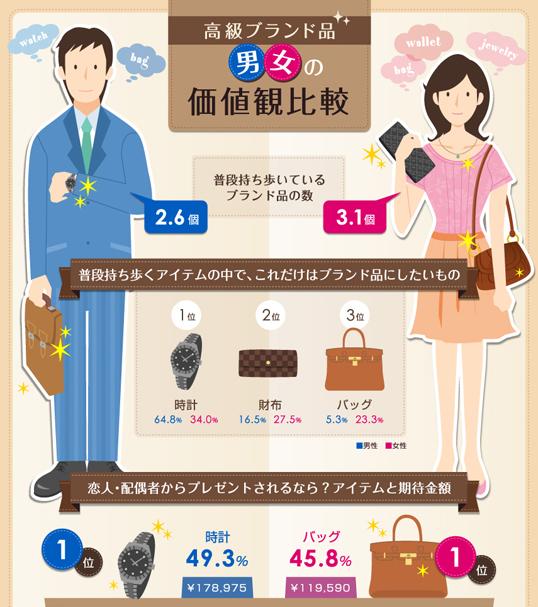 インフォグラフィックス:高級ブランド品 男女の価値観比較