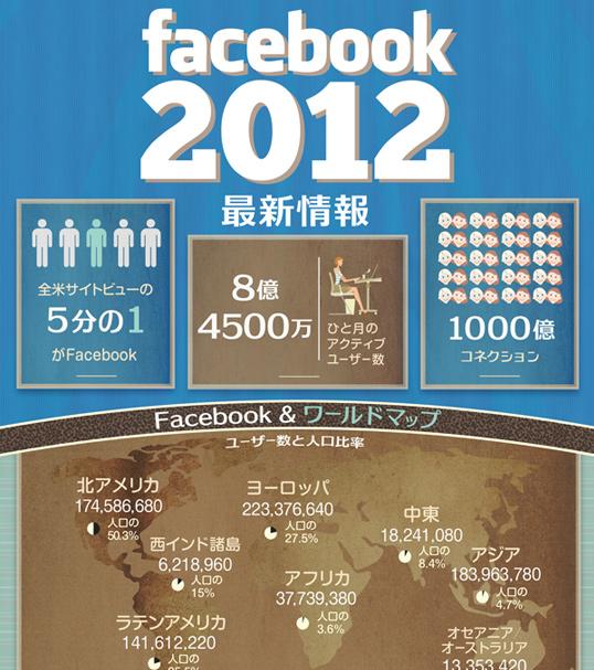 インフォグラフィックス:Facebookの2012年最新状況をまとめたインフォグラフィック