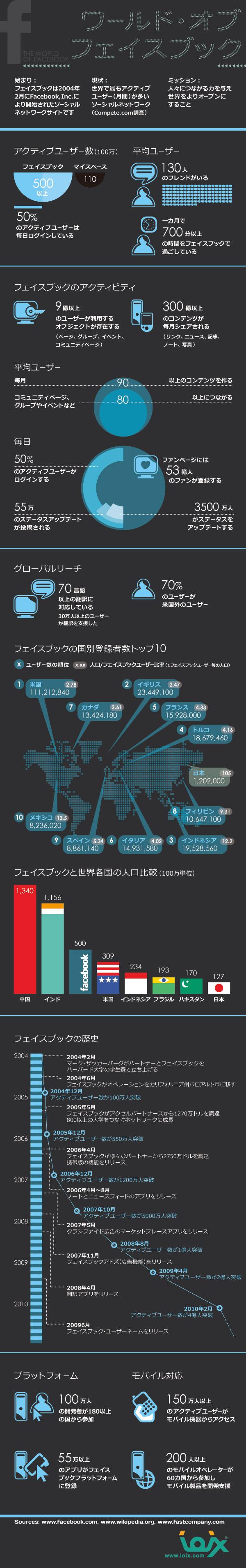 インフォグラフィックス:ワールド オブ フェイスブック