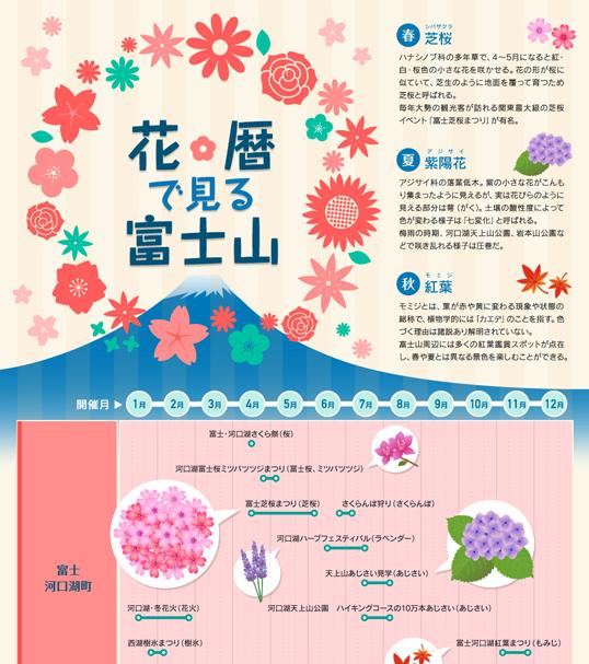 インフォグラフィックス:花暦でみる富士山