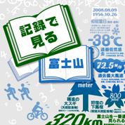 インフォグラフィックス:記録でみる富士山