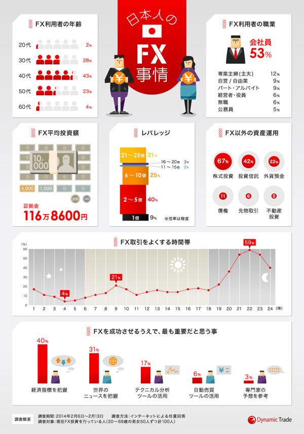 インフォグラフィックス:日本人のFX事情をまとめたインフォグラフィック