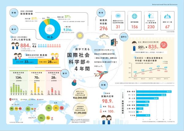 インフォグラフィックス:学習院大学「数字で見る国際社会科学部の4年間」