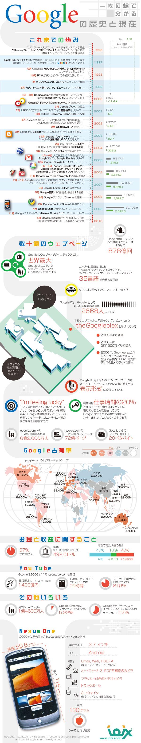 インフォグラフィックス:一枚の絵でわかる Googleの歴史と現在