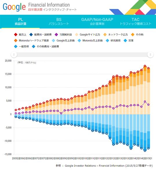 インフォグラフィックス:Google四半期決算インタラクティブ・チャート