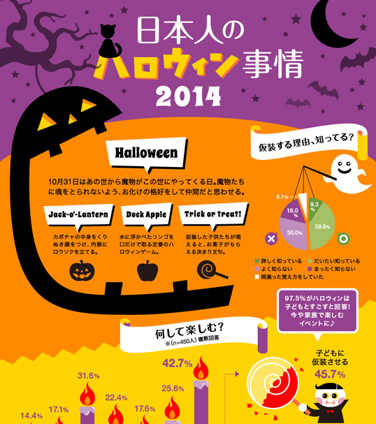 インフォグラフィックス:日本人のハロウィン事情2014