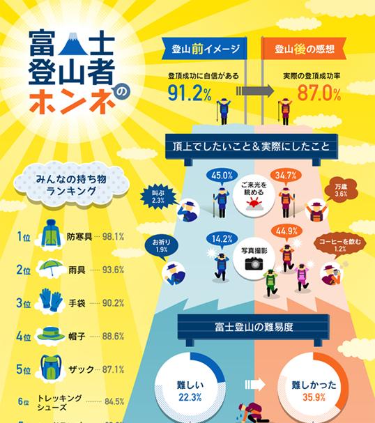 インフォグラフィックス:富士登山者のホンネ