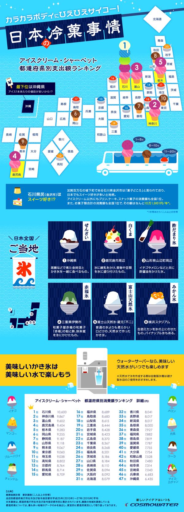 インフォグラフィックス:日本の冷菓事情 都道府県ランキング