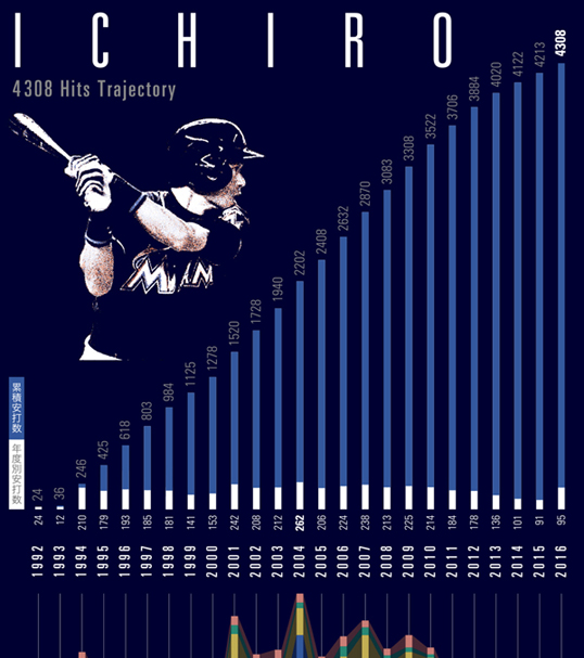 インフォグラフィックス:イチローの「記録」と「記憶」~画像ver.