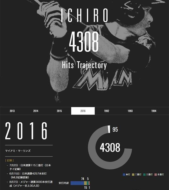 インフォグラフィックス:イチローの「記録」と「記憶」~web ver.
