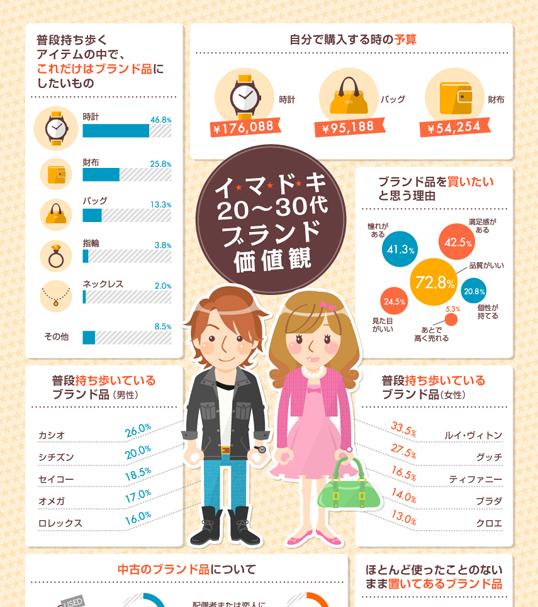 インフォグラフィックス:【イマドキ編】高級ブランド品に関する価値観調査2014年