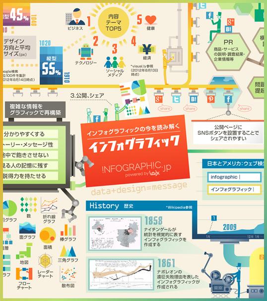 インフォグラフィックス:インフォグラフィックの今を読み解くインフォグラフィック
