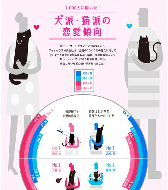 インフォグラフィックス:犬派・猫派の恋愛傾向