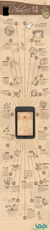 インフォグラフィックス:どうなる!?iPhone5 未来予想
