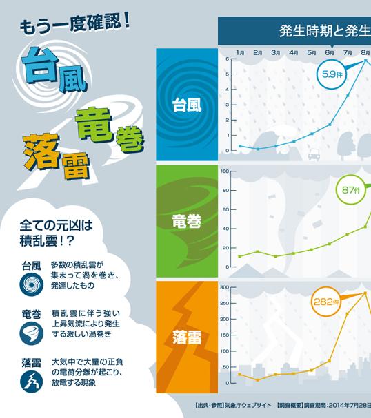 インフォグラフィックス:これだけは知っておきたい台風・竜巻・落雷対策