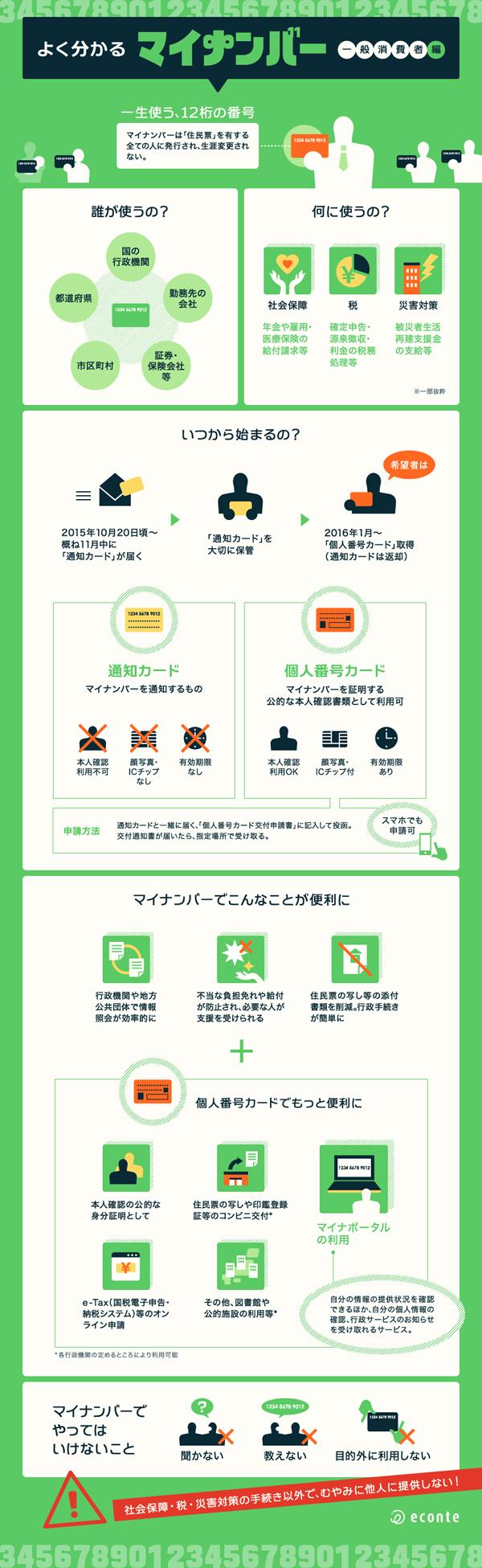 インフォグラフィックス:よく分かるマイナンバー 一般消費者編