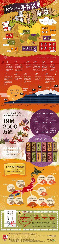 インフォグラフィックス:数字で見る年賀状