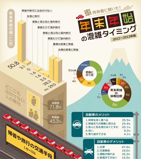 インフォグラフィックス:年末年始の渋滞タイミングが一目瞭然のインフォグラフィック