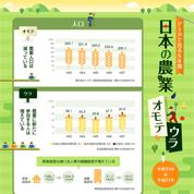 インフォグラフィックス:日本の農業 オモテウラ