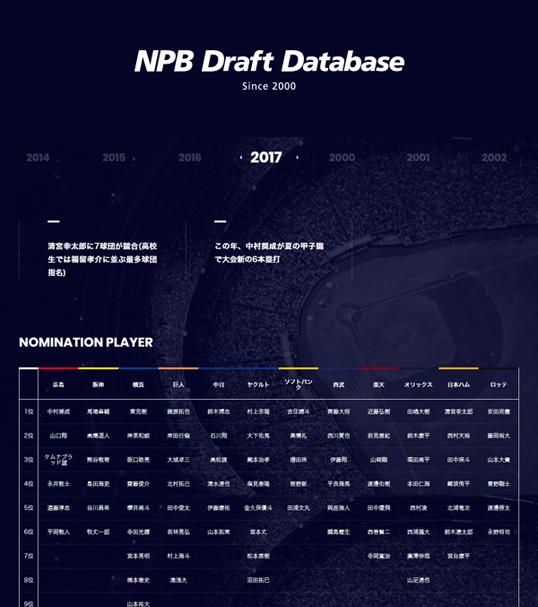 インフォグラフィックス:NPB Draft Database Since 2000