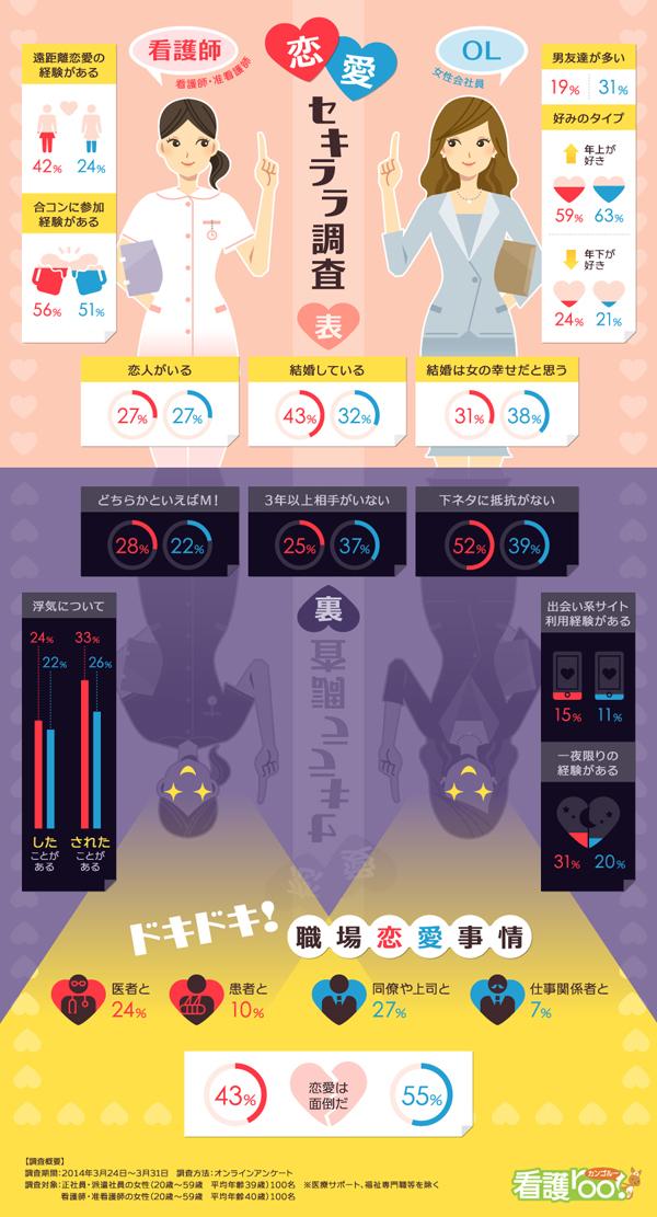 インフォグラフィックス:看護師・OL 恋愛セキララ調査
