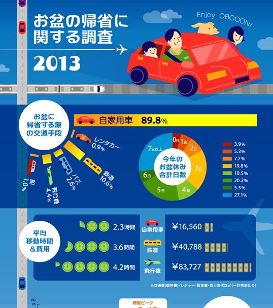 インフォグラフィックス:お盆の帰省に関する調査 2013年