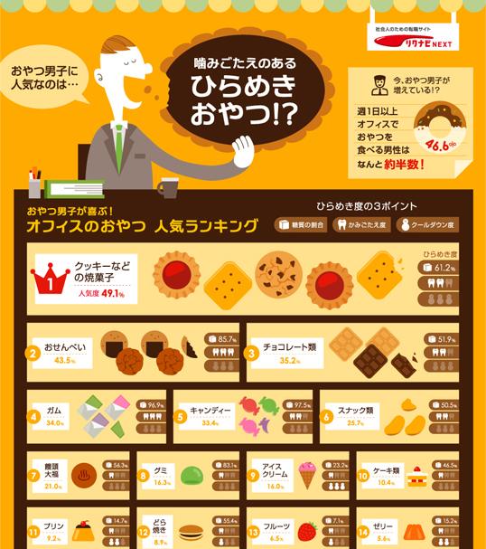 インフォグラフィックス:おやつ男子が喜ぶ!オフィスのおやつ人気ランキング