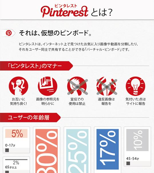 インフォグラフィックス:Pinterestの概要が一枚の絵で分かるインフォグラフィック