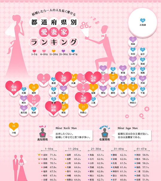 インフォグラフィックス:結婚したら一人の人を長く愛せる 都道府県別愛妻家ランキング