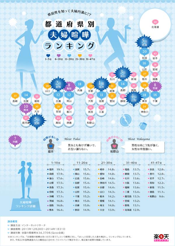 インフォグラフィックス:県民性を知って夫婦円満に!?都道府県別 夫婦喧嘩ランキング