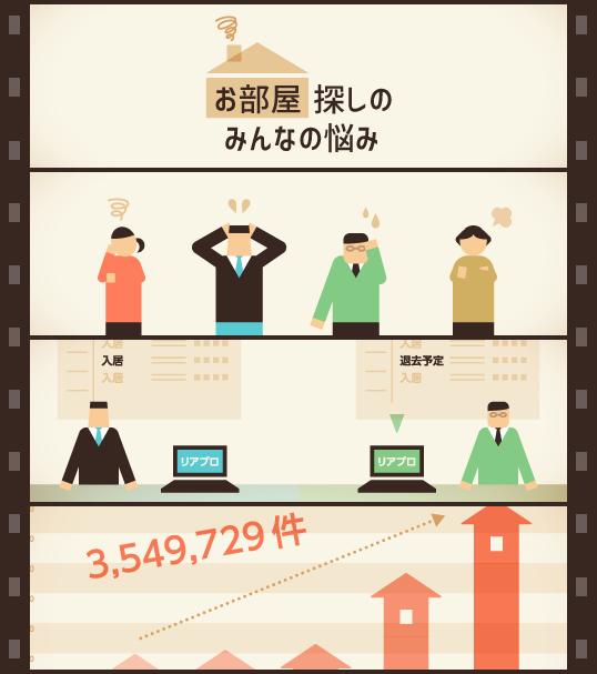 インフォグラフィックス:お部屋探しのみんなの悩み