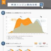 インフォグラフィックス:検索エンジン動向分析