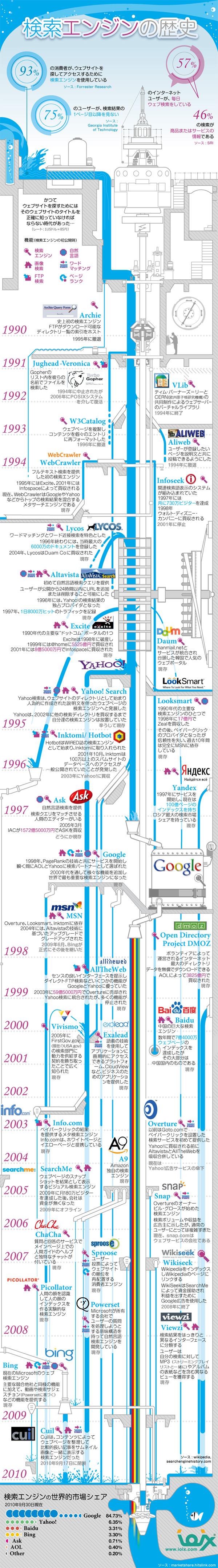 インフォグラフィックス:検索エンジンの歴史