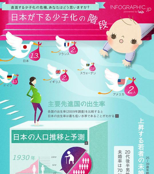 インフォグラフィックス:日本の少子化問題を考えるインフォグラフィック