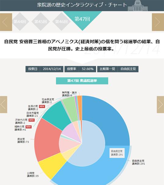 インフォグラフィックス:衆議院選挙の歴史をまとめたインタラクティブ・チャート