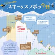 インフォグラフィックス:スキー・スノーボードの今昔