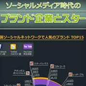 インフォグラフィックス:ソーシャルメディア時代のブランド企業とスター